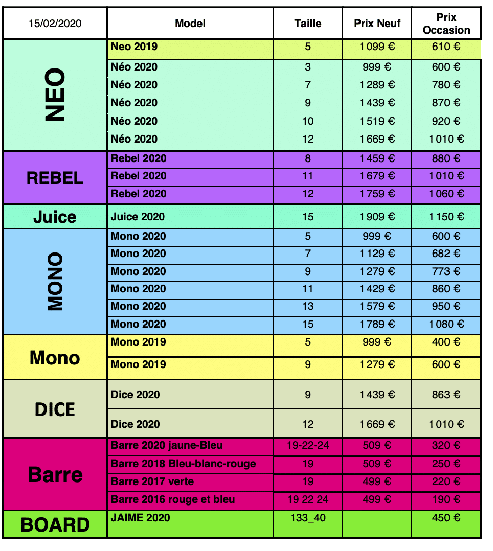 Materiel occasion kitesurf duotone 2020 15 fevrier 2021